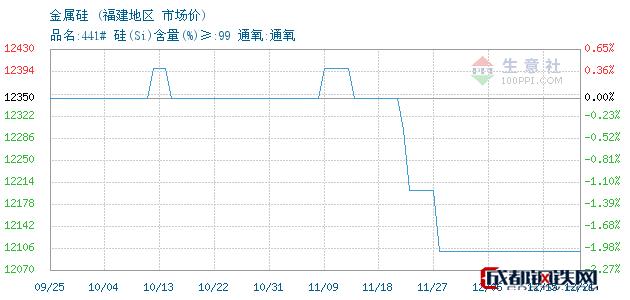 12月21日金属硅市场价_福建地区