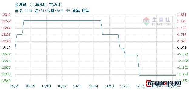 12月21日金属硅市场价_上海地区