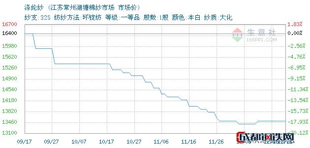 12月22日苏州涤纶纱市场价_江苏常州湖塘棉纱市场