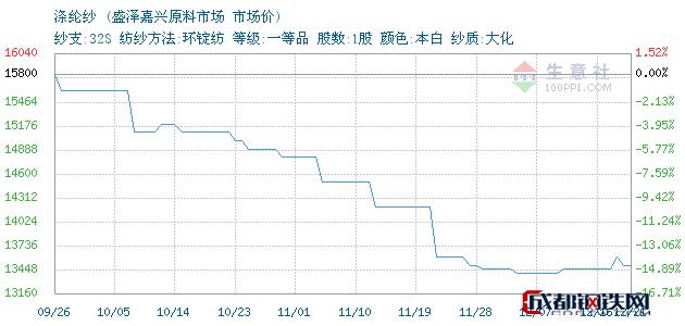 12月22日浙江涤纶纱市场价_盛泽嘉兴原料市场