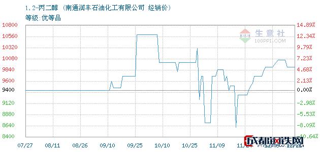 12月22日1,2-丙二醇经销价_南通润丰石油化工有限公司