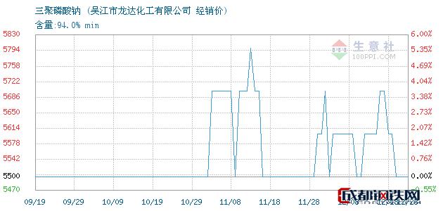 12月23日三聚磷酸钠经销价_吴江市龙达化工有限公司