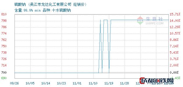 12月23日硫酸钠经销价_吴江市龙达化工有限公司