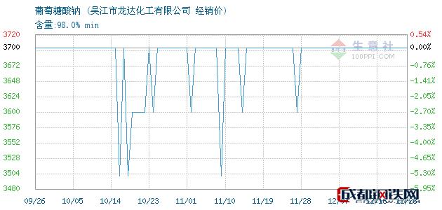 12月23日葡萄糖酸钠经销价_吴江市龙达化工有限公司