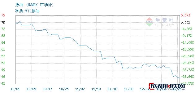12月24日原油市场价_NYMEX