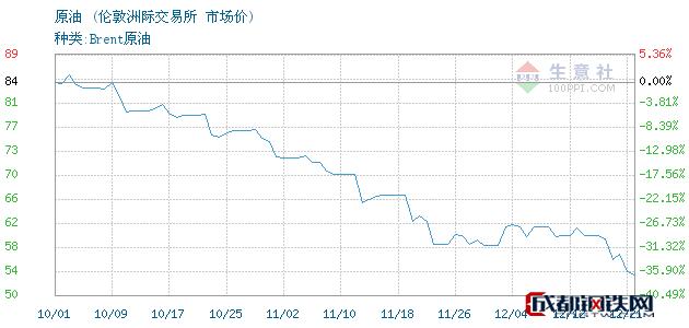 12月24日原油市场价_伦敦洲际交易所