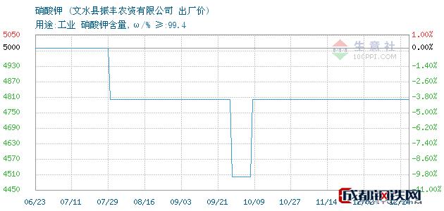 12月24日硝酸钾出厂价_文水县振丰农资有限公司