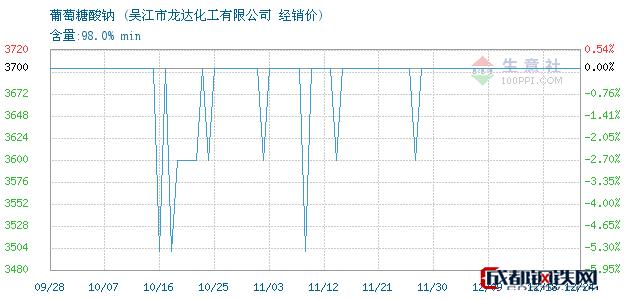 12月24日葡萄糖酸钠经销价_吴江市龙达化工有限公司