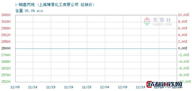 12月24日1-硝基丙烷经销价_上海博景化工有限公司