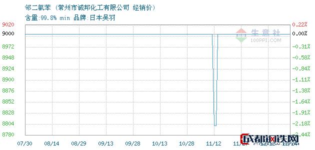 12月24日邻二氯苯经销价_常州市诚邦化工有限公司