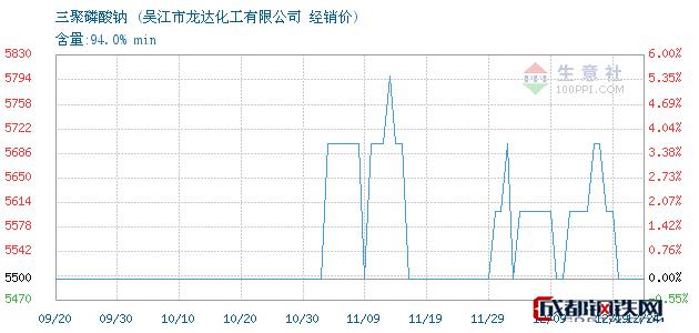 12月24日三聚磷酸钠经销价_吴江市龙达化工有限公司