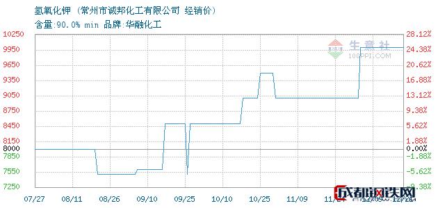 12月24日氢氧化钾经销价_常州市诚邦化工有限公司