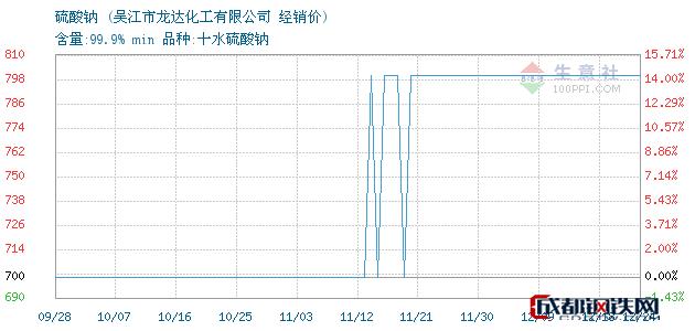 12月24日硫酸钠经销价_吴江市龙达化工有限公司