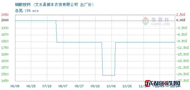 12月24日硝酸铵钙出厂价_文水县振丰农资有限公司