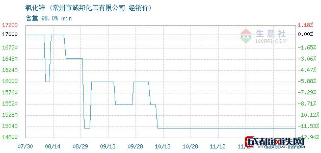 12月24日氯化锌经销价_常州市诚邦化工有限公司