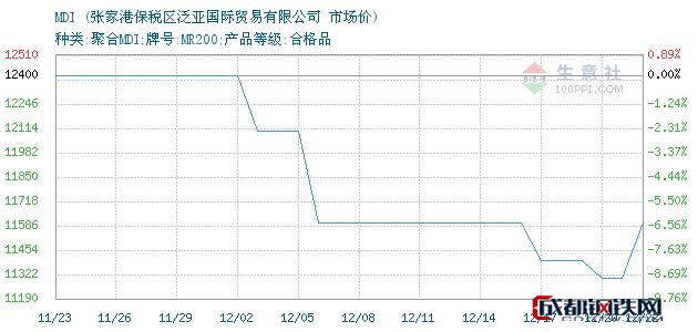 12月24日MDI市场价_张家港保税区泛亚国际贸易有限公司