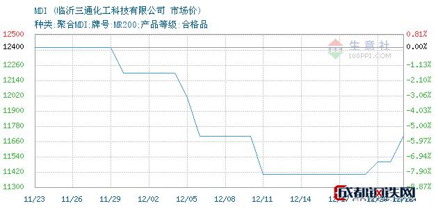 12月24日MDI市场价_临沂三通化工科技有限公司