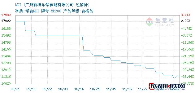 12月24日MDI经销价_广州新概念聚氨酯有限公司