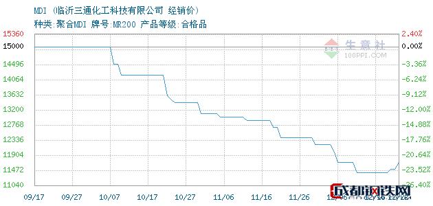 12月24日MDI经销价_临沂三通化工科技有限公司