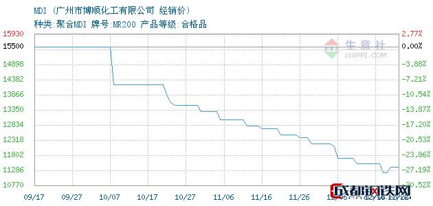 12月24日MDI经销价_广州市博顺化工有限公司