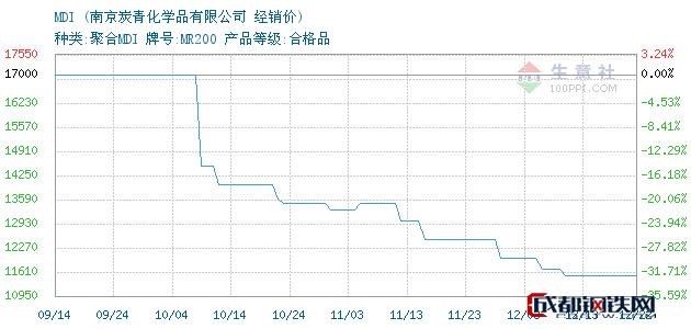 12月24日MDI经销价_南京炭青化学品有限公司