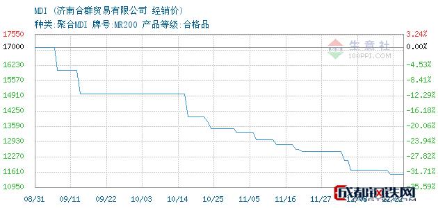 12月24日MDI经销价_济南合群贸易有限公司