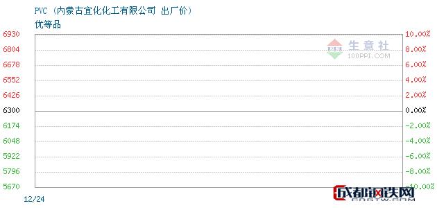 12月24日PVC出厂价_内蒙古宜化化工有限公司