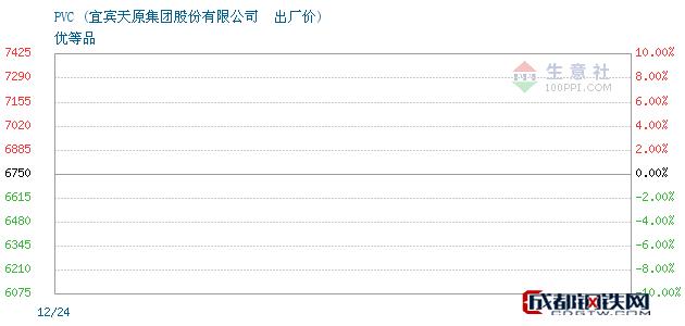 12月24日PVC出厂价_宜宾天原集团股份有限公司