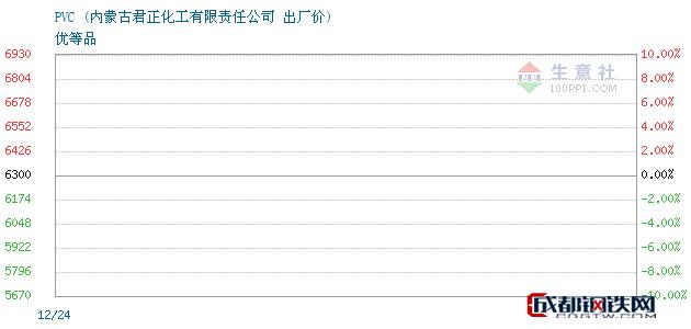 12月24日PVC出厂价_内蒙古君正化工有限责任公司