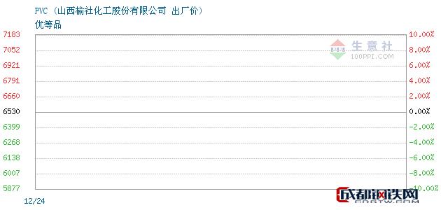 12月24日PVC出厂价_山西榆社化工股份有限公司