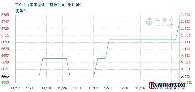 12月24日PVC出厂价_山东东岳化工有限公司