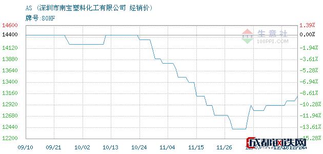 12月24日AS经销价_深圳市南宝塑料化工有限公司