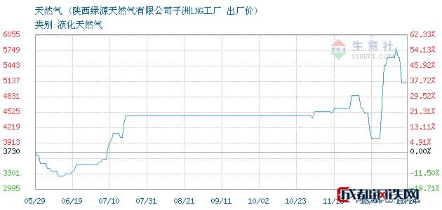 12月24日天然气出厂价_陕西绿源天然气有限公司子洲LNG工厂