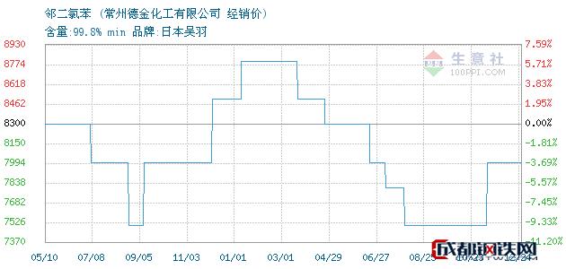 12月24日邻二氯苯经销价_常州德金化工有限公司