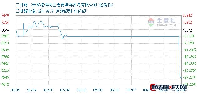 12月24日二甘醇经销价_张家港保税区善德国际贸易有限公司