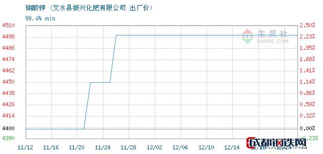 12月24日硝酸钾出厂价_文水县振兴化肥有限公司