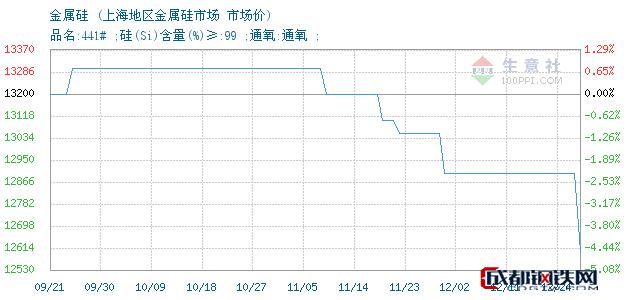 12月24日金属硅市场价_上海地区金属硅市场