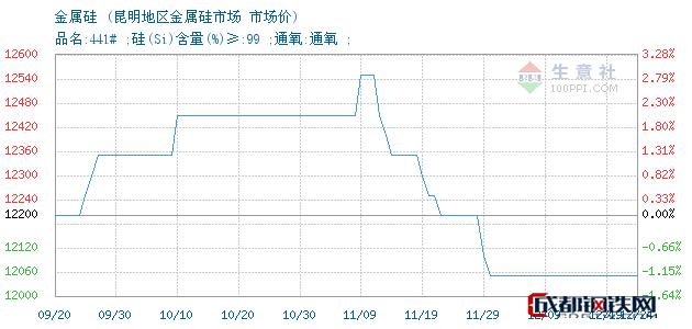12月24日金属硅市场价_昆明地区金属硅市场