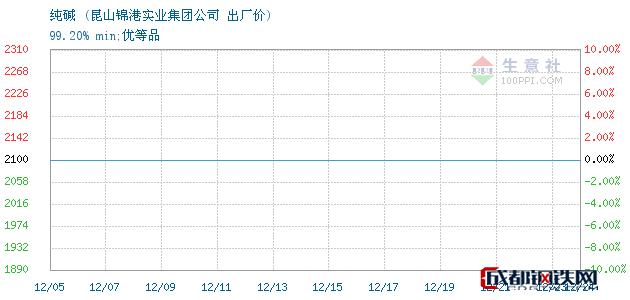 12月25日纯碱出厂价_昆山锦港实业集团公司
