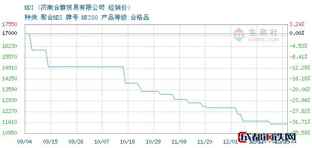 12月25日MDI经销价_济南合群贸易有限公司