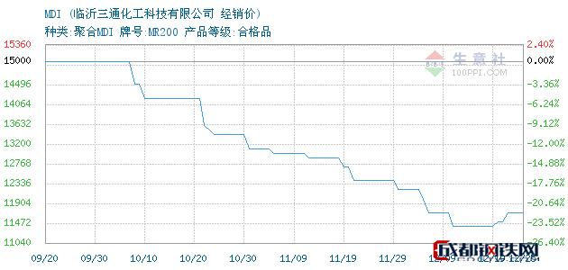 12月25日MDI经销价_临沂三通化工科技有限公司