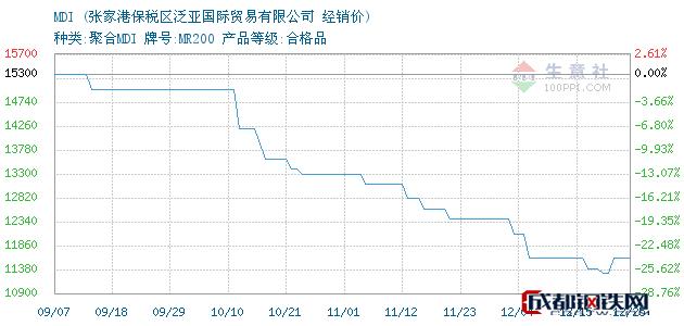 12月25日MDI经销价_张家港保税区泛亚国际贸易有限公司