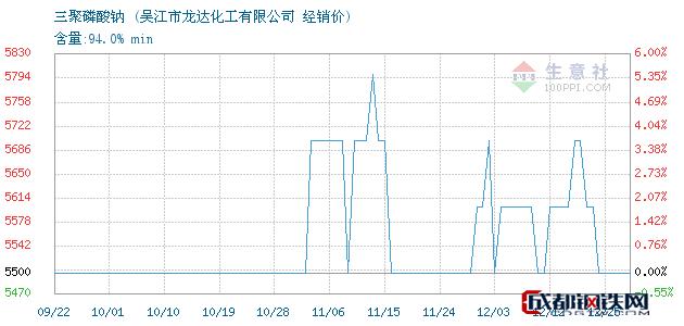 12月25日三聚磷酸钠经销价_吴江市龙达化工有限公司