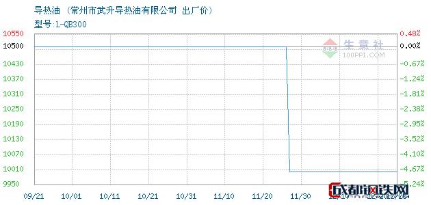12月25日导热油出厂价_常州市武升导热油有限公司