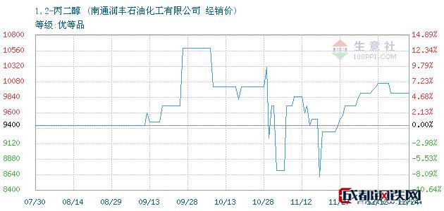 12月25日1,2-丙二醇经销价_南通润丰石油化工有限公司
