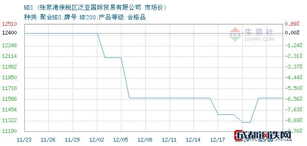 12月25日MDI市场价_张家港保税区泛亚国际贸易有限公司