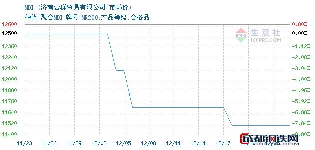 12月25日MDI市场价_济南合群贸易有限公司