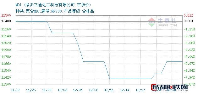 12月25日MDI市场价_临沂三通化工科技有限公司