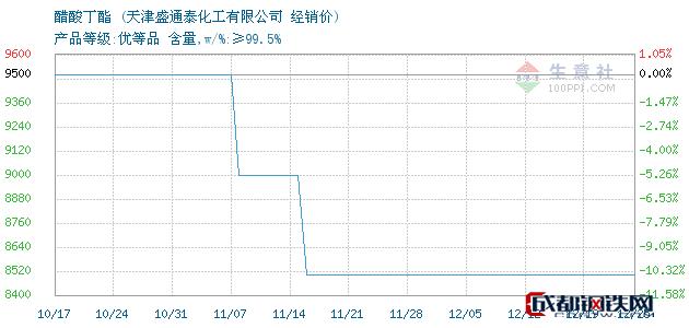 12月25日醋酸丁酯经销价_天津盛通泰化工有限公司