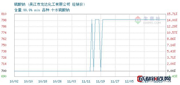 12月25日硫酸钠经销价_吴江市龙达化工有限公司
